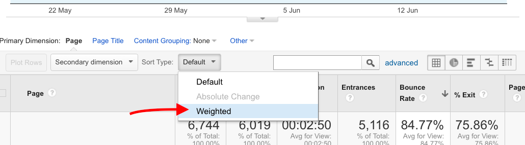 Google Analytics, weighted sort