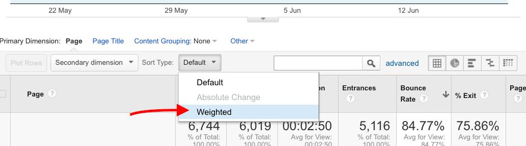 Google Analytics, weighted sort