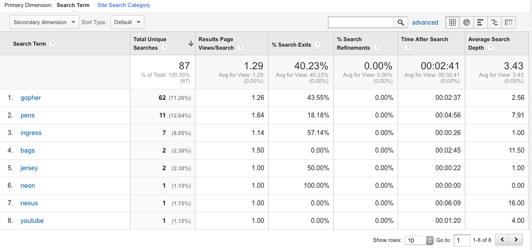 Google Analytics, internal site search