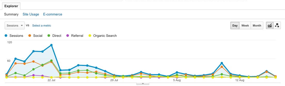 Plot rows with Google Analytics