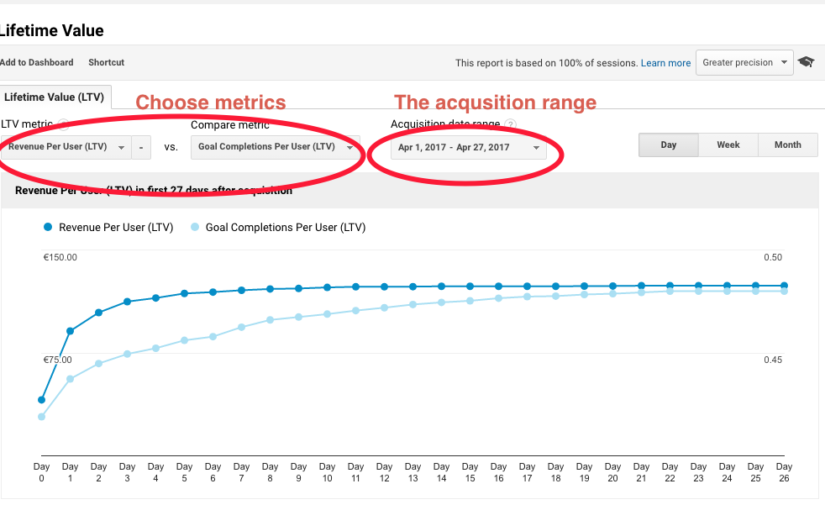 Lifetime value report in Google Analytics (still in beta)